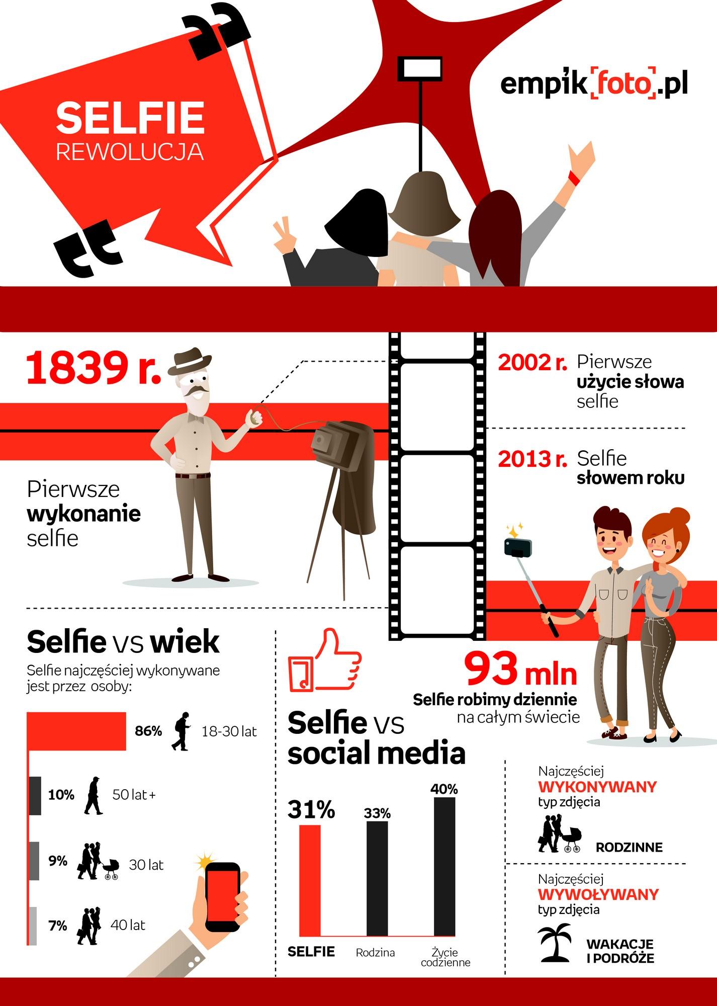 Infografika_selfie rewolucja